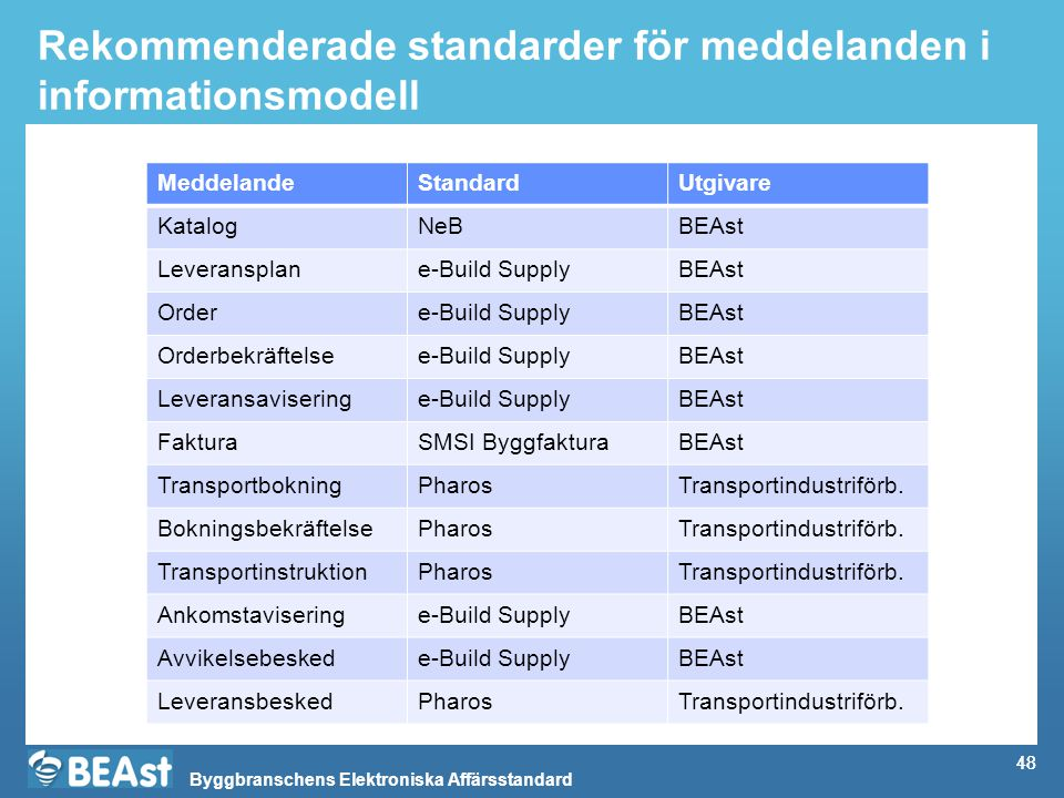 Byggbranschens Elektroniska Affärsstandard 48 Rekommenderade standarder för meddelanden i informationsmodell MeddelandeStandardUtgivare KatalogNeBBEAst Leveransplane-Build SupplyBEAst Ordere-Build SupplyBEAst Orderbekräftelsee-Build SupplyBEAst Leveransaviseringe-Build SupplyBEAst FakturaSMSI ByggfakturaBEAst TransportbokningPharosTransportindustriförb.