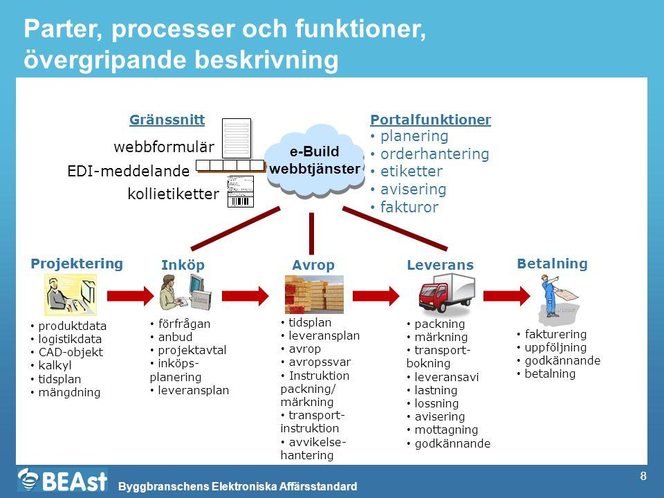Byggbranschens Elektroniska Affärsstandard Delprocess: Plockning, packning och märkning baserat på avrop Entreprenör Leverantör Delprocess Avrop 2.