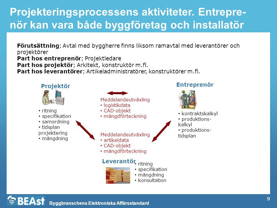 Byggbranschens Elektroniska Affärsstandard 9 Projekteringsprocessens aktiviteter. Entrepre- nör kan vara både byggföretag och installatör Projektör Le