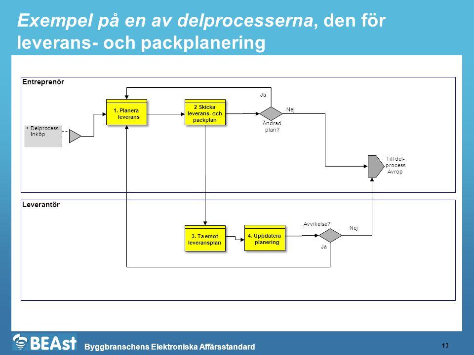 Byggbranschens Elektroniska Affärsstandard Exempel på en av delprocesserna, den för leverans- och packplanering 13 Entreprenör Leverantör Delprocess Inköp 2 Skicka leverans- och packplan Till del- process Avrop 3.