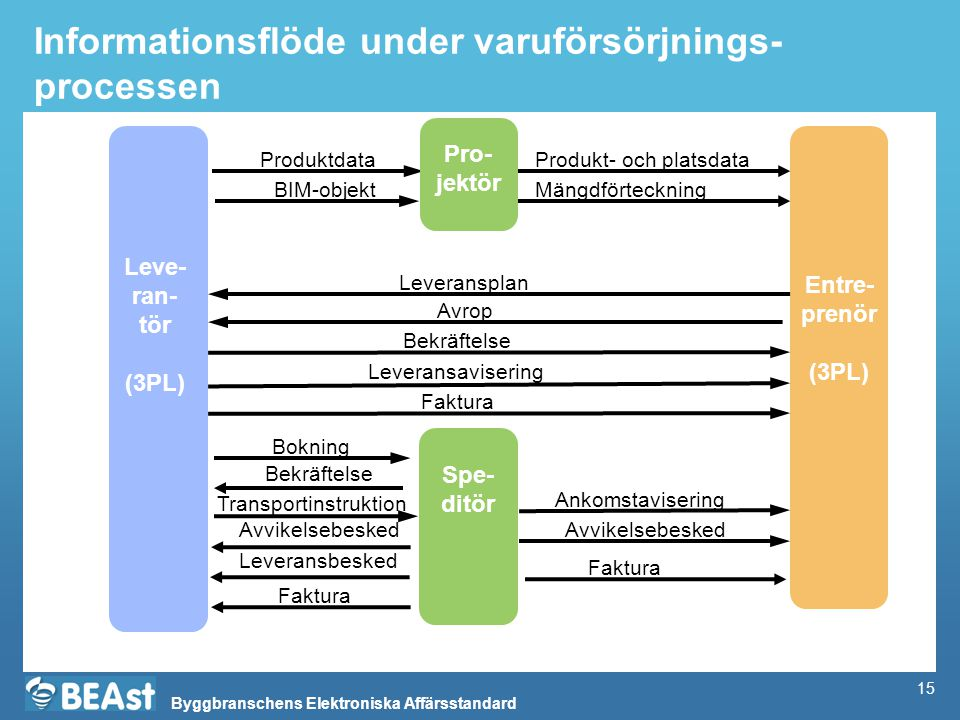 Byggbranschens Elektroniska Affärsstandard 15 Informationsflöde under varuförsörjnings- processen Spe- ditör Entre- prenör (3PL) Leve- ran- tör (3PL)