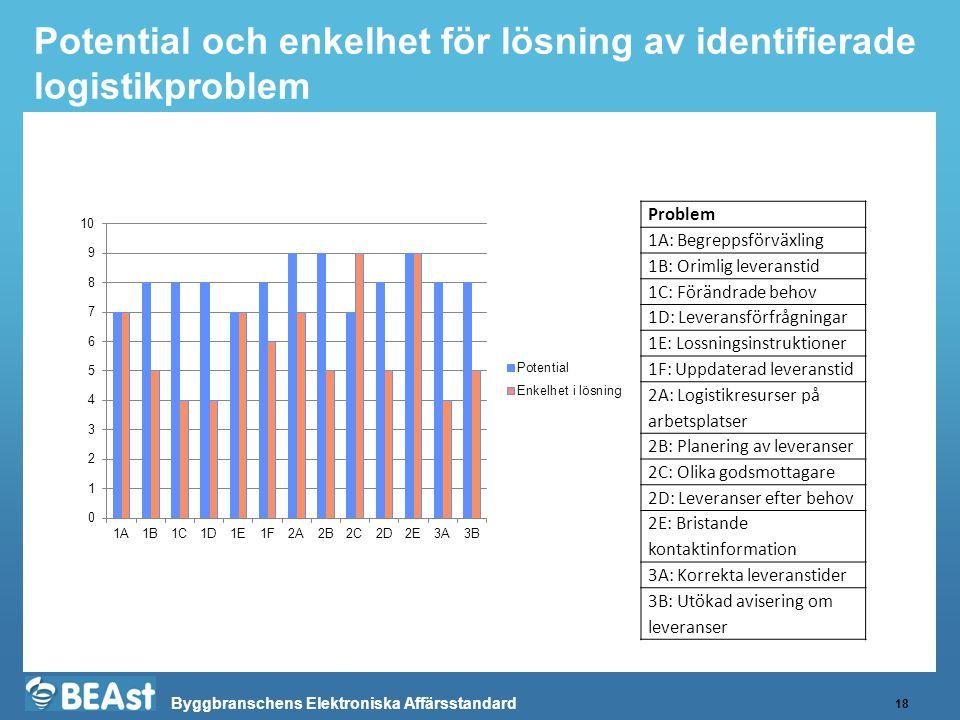 Byggbranschens Elektroniska Affärsstandard Potential och enkelhet för lösning av identifierade logistikproblem 18 Problem 1A: Begreppsförväxling 1B: O