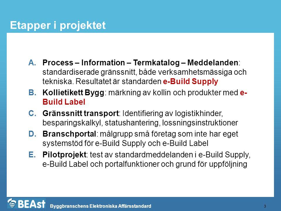 Byggbranschens Elektroniska Affärsstandard Etapper i projektet 3 A.Process – Information – Termkatalog – Meddelanden: standardiserade gränssnitt, både verksamhetsmässiga och tekniska.