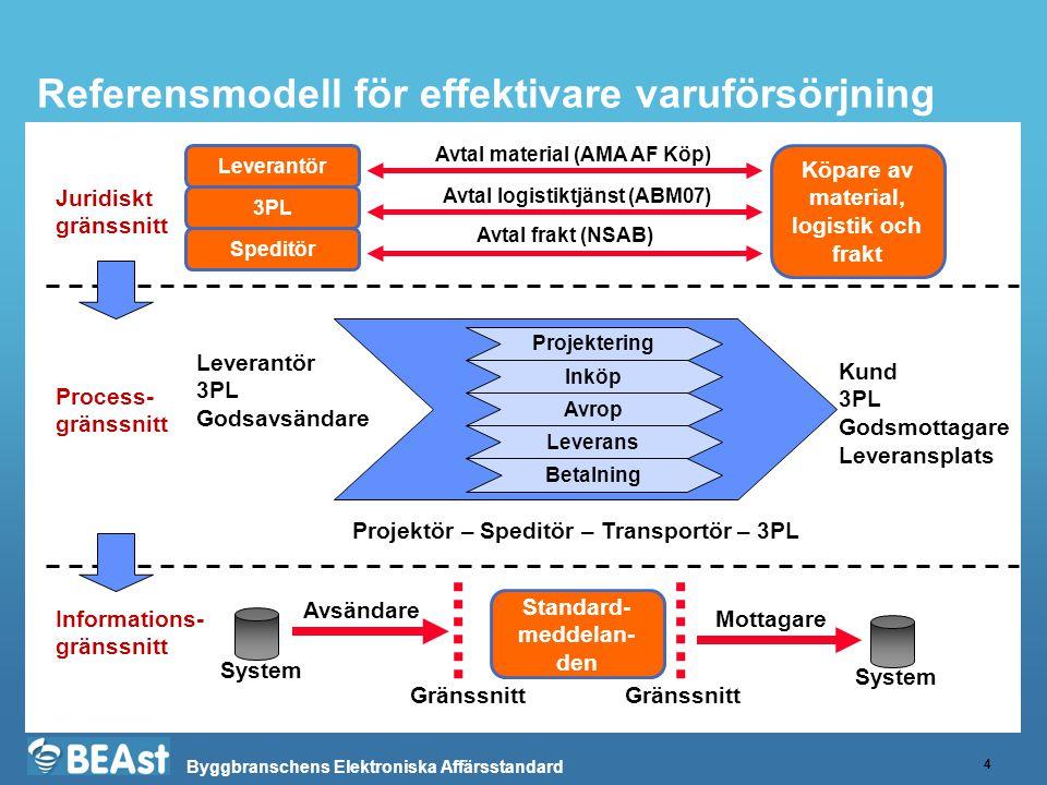 Byggbranschens Elektroniska Affärsstandard Referensmodell för effektivare varuförsörjning 4 Leverantör Köpare av material, logistik och frakt Projektö