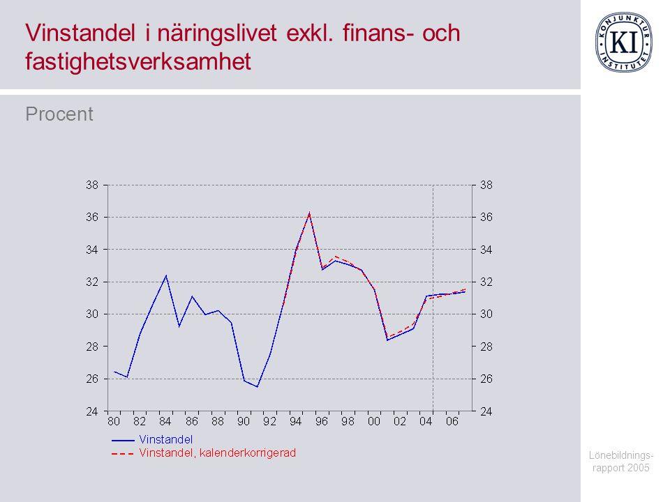 Lönebildnings- rapport 2005 Vinstandel i näringslivet exkl.