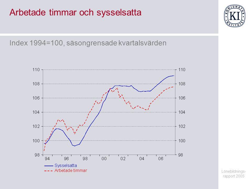 Lönebildnings- rapport 2005 Arbetade timmar och sysselsatta Index 1994=100, säsongrensade kvartalsvärden
