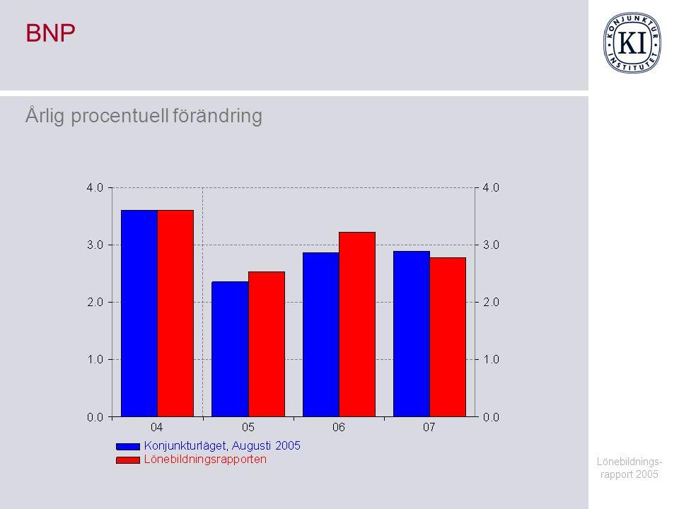 Lönebildnings- rapport 2005 BNP Årlig procentuell förändring
