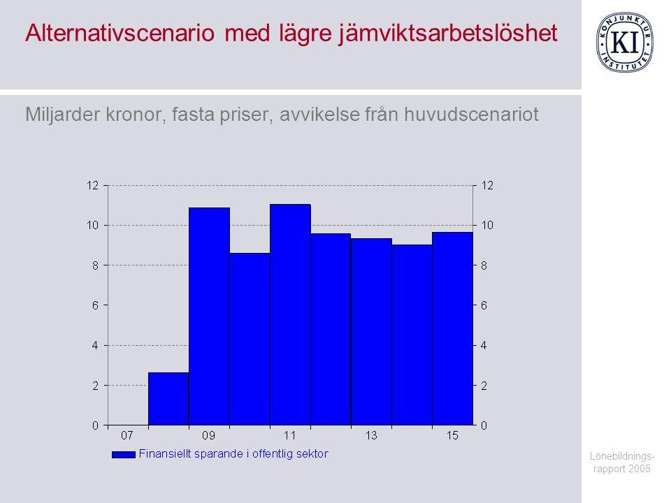 Lönebildnings- rapport 2005 Alternativscenario med lägre jämviktsarbetslöshet Miljarder kronor, fasta priser, avvikelse från huvudscenariot