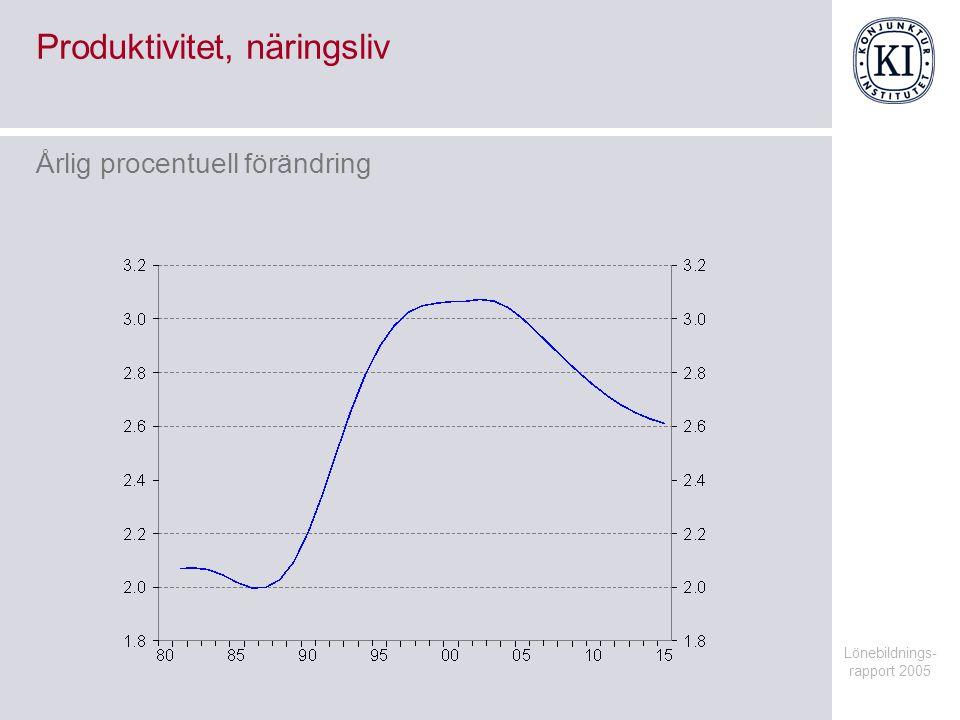 Lönebildnings- rapport 2005 Alternativscenario med lägre jämviktsarbetslöshet Procent av befolkningen 20-64 år