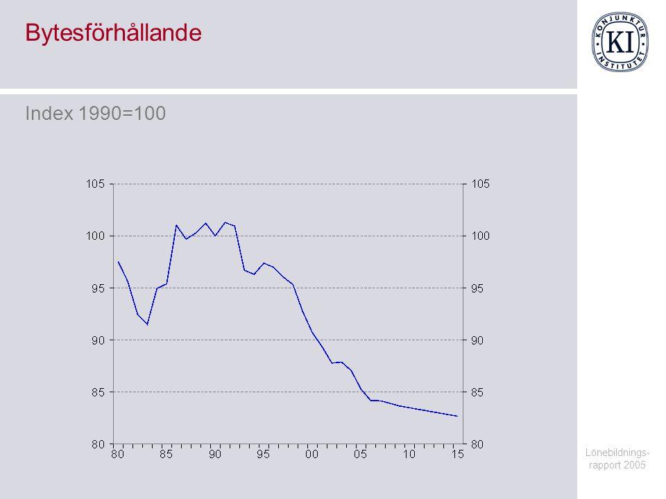 Lönebildnings- rapport 2005 Timlön i näringslivet Årlig procentuell förändring