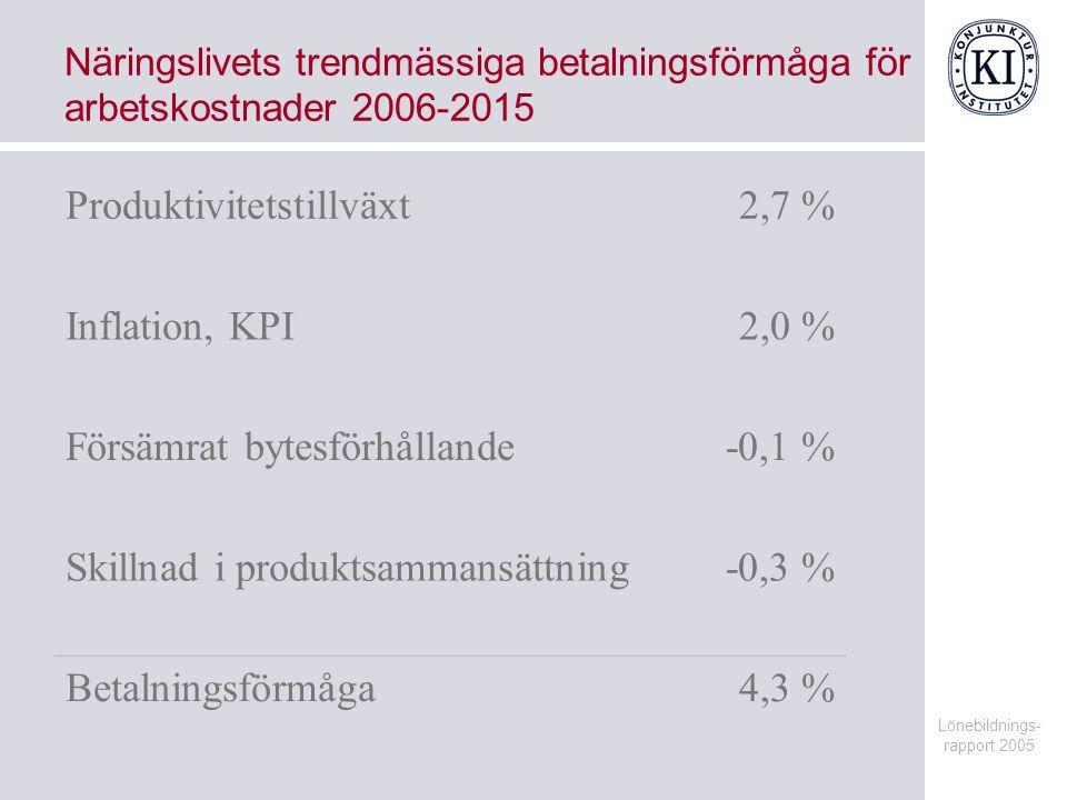Lönebildnings- rapport 2005 Svar i lönebildningsrapporten 1.Hur höga arbetskostnader/timlöner kan näringslivet bära 2006-2015.