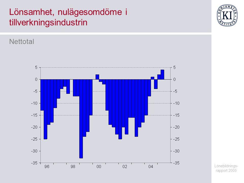 Lönebildnings- rapport 2005 Relativ börsutveckling Index 1990-01-01=100, månadsvärden