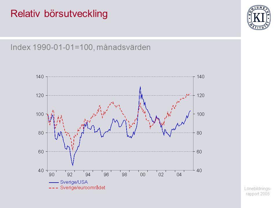 Lönebildnings- rapport 2005 Fasta bruttoinvesteringar, näringsliv exkl.