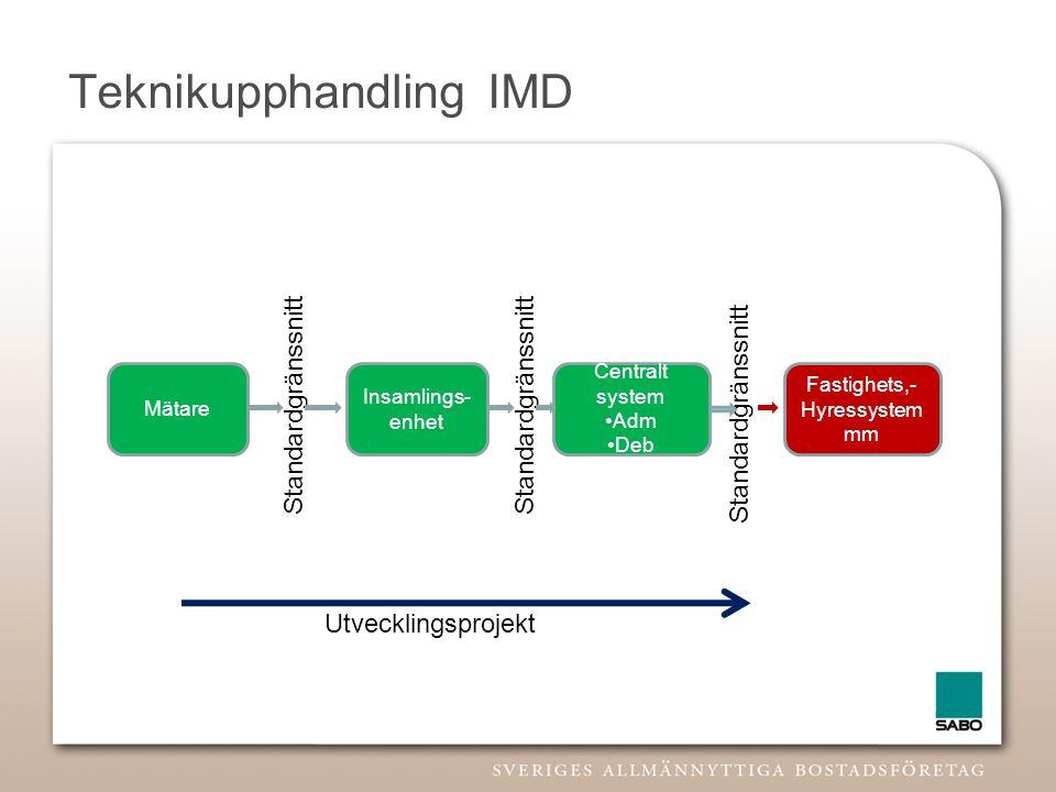 Teknikupphandling IMD Mätare Standardgränssnitt Insamlings- enhet Standardgränssnitt Centralt system Adm Deb Fastighets,- Hyressystem mm Utvecklingspr