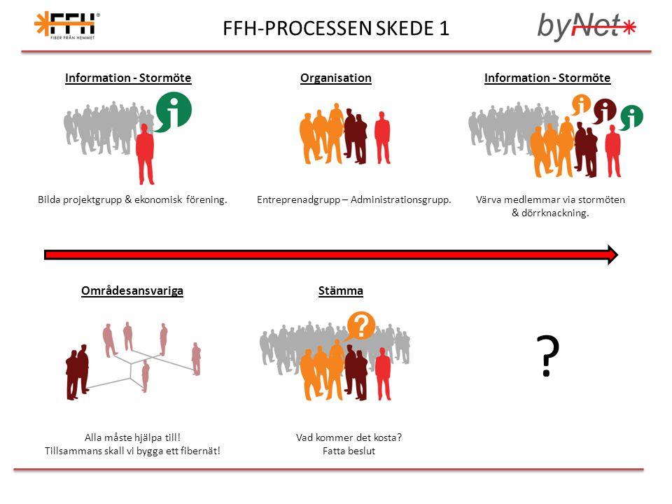 FFH-PROCESSEN SKEDE 2 ByggstartDagsverkareFiberblåsning FibersvetsningBesiktningUppkoppling Föreningsmedlemmarna förbereder vägen fram för entreprenören.