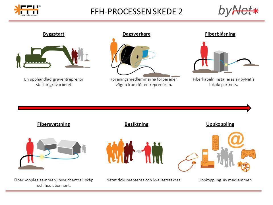 FFH-PROCESSEN SKEDE 2 ByggstartDagsverkareFiberblåsning FibersvetsningBesiktningUppkoppling Föreningsmedlemmarna förbereder vägen fram för entreprenör