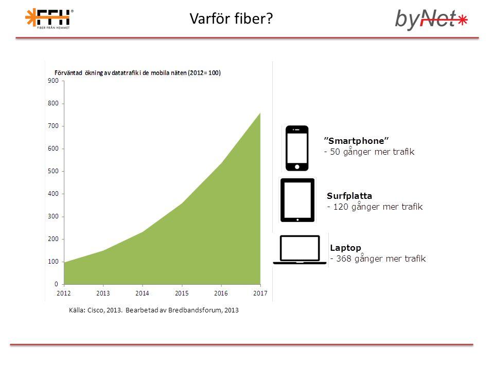 Varför fiber? Källa: Cisco, 2013. Bearbetad av Bredbandsforum, 2013