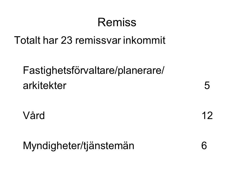 Remiss Totalt har 23 remissvar inkommit Fastighetsförvaltare/planerare/ arkitekter 5 Vård12 Myndigheter/tjänstemän6