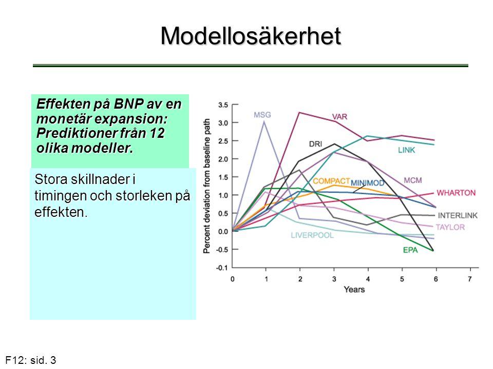 F12: sid. 3 Modellosäkerhet Effekten på BNP av en monetär expansion: Prediktioner från 12 olika modeller. Stora skillnader i timingen och storleken på