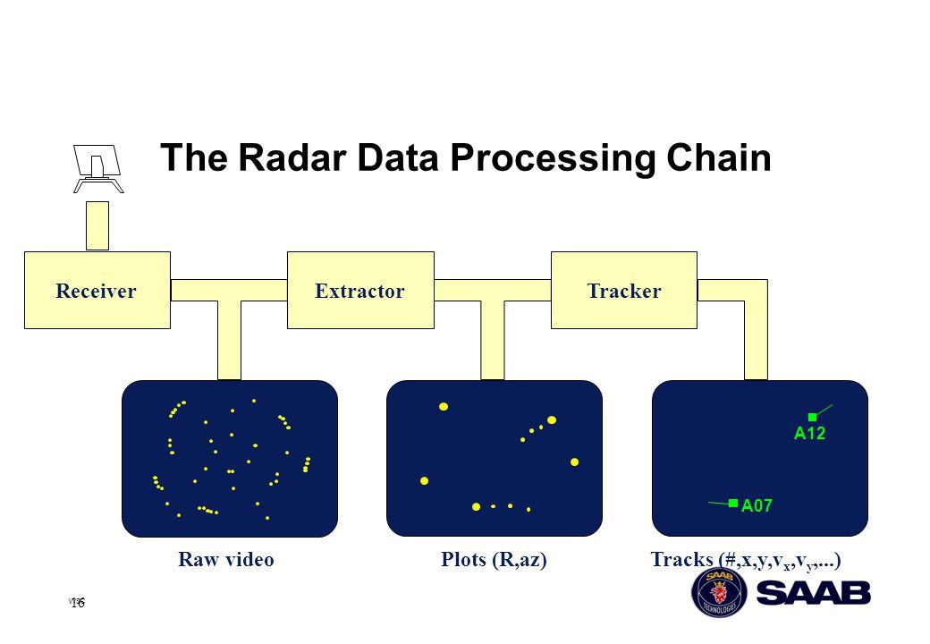 16 WSC The Radar Data Processing Chain ExtractorReceiverTracker Raw videoPlots (R,az)Tracks (#,x,y,v x,v y,...) A12 A07