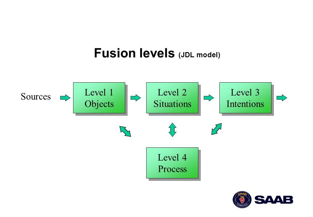13 Tidig fusion - för och emot Mindre risk för tvetydigheter Osäkerheter kan lättare beskrivas statistiskt - Bayes teori kan användas Mindre robust m a p systematiska fel Svårt hantera artskilda källor