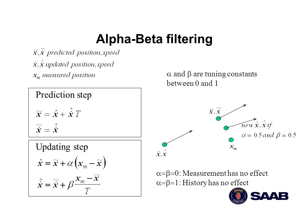 Alpha-Beta filtering Prediction step Updating step  and  are tuning constants between 0 and 1  : Measurement has no effect  : History has