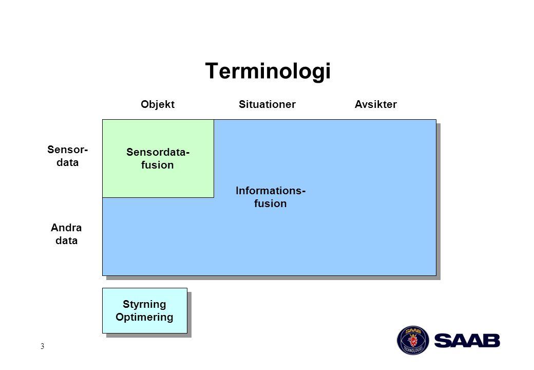 3 Terminologi Sensordata- fusion Informations- fusion Sensor- data Andra data ObjektSituationerAvsikter Styrning Optimering Styrning Optimering