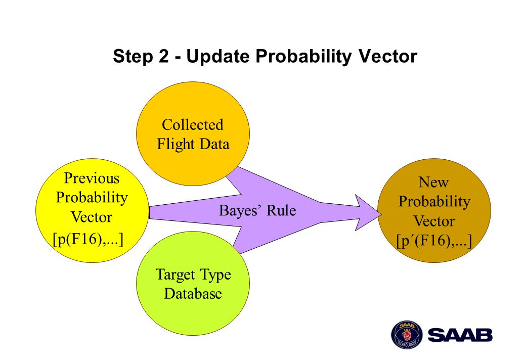 New Probability Vector [p´(F16),...] Step 2 - Update Probability Vector Collected Flight Data Target Type Database Previous Probability Vector [p(F16)
