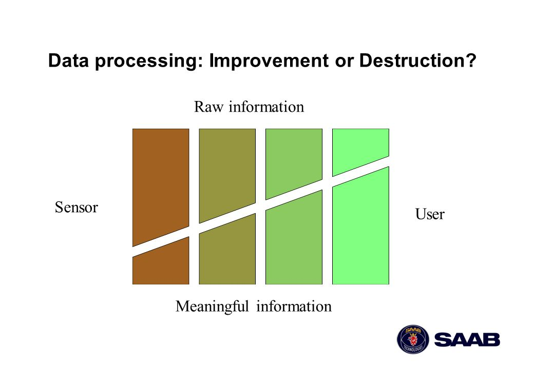 Data processing: Improvement or Destruction? Raw information Meaningful information Sensor User