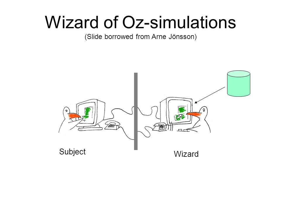 Wizard of Oz-simulations (Slide borrowed from Arne Jönsson) Wizard Subject