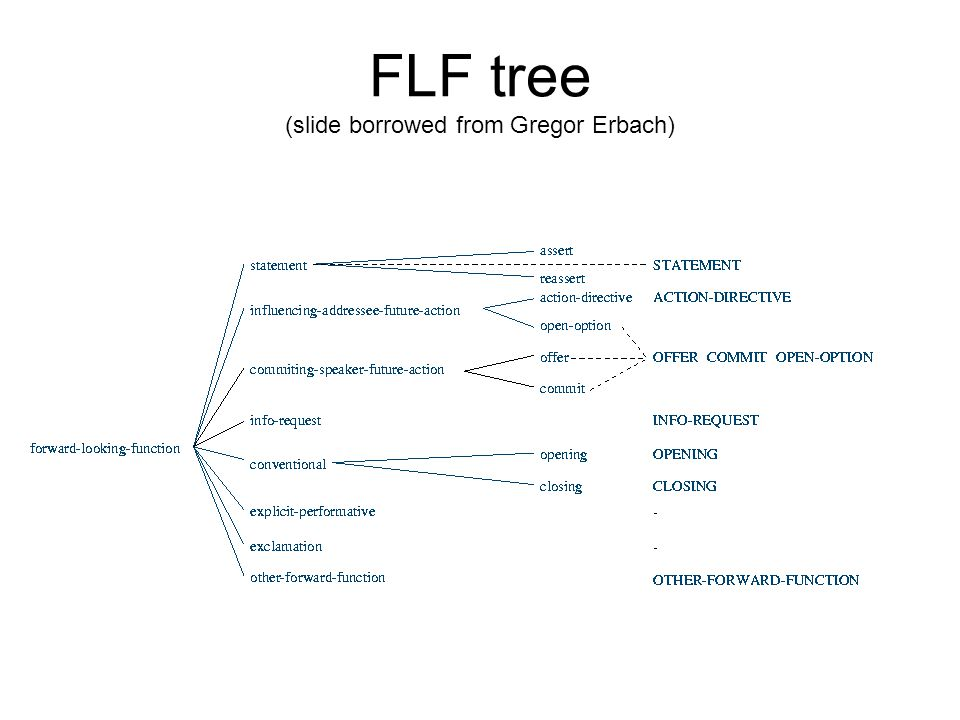 FLF tree (slide borrowed from Gregor Erbach)