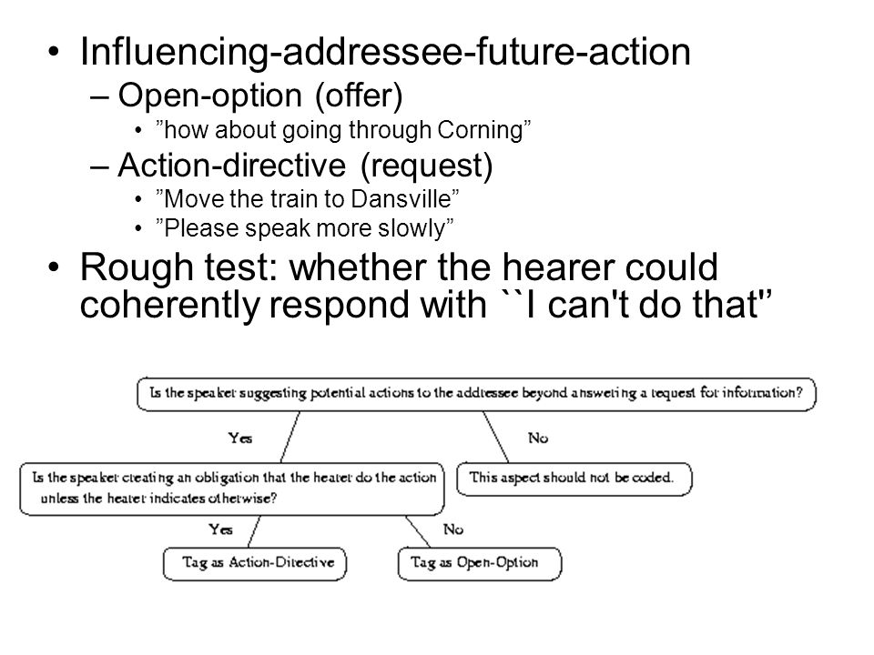 Influencing-addressee-future-action –Open-option (offer) how about going through Corning –Action-directive (request) Move the train to Dansville Please speak more slowly Rough test: whether the hearer could coherently respond with ``I can t do that '