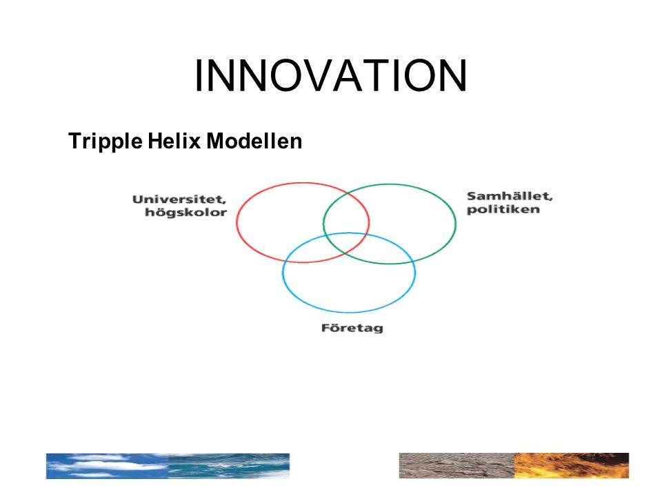 INNOVATION Tripple Helix Modellen