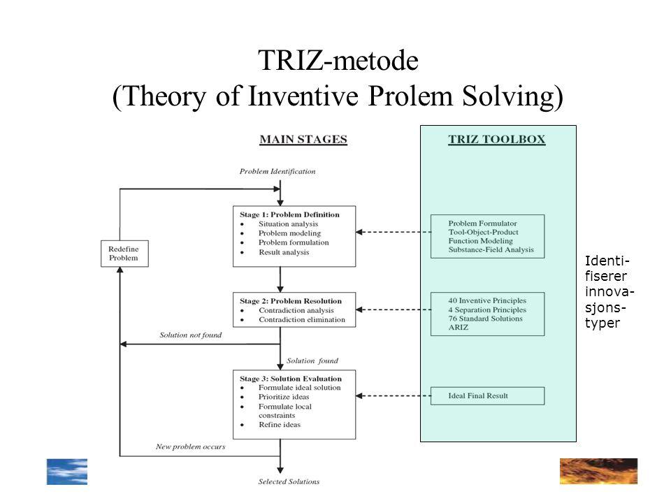 TRIZ-metode (Theory of Inventive Prolem Solving) Identi- fiserer innova- sjons- typer