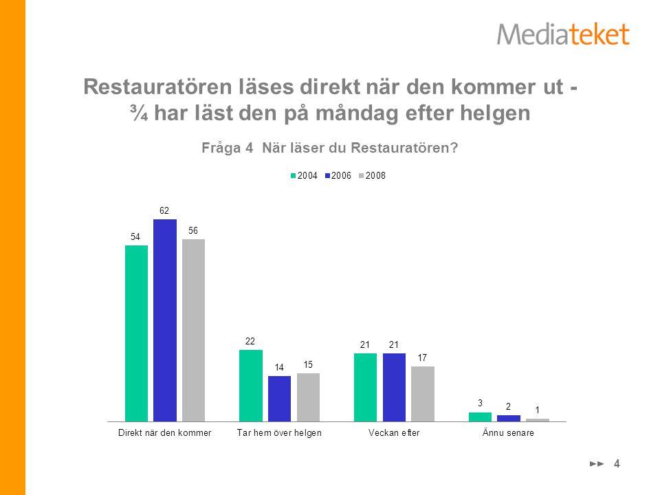 4 Restauratören läses direkt när den kommer ut - ¾ har läst den på måndag efter helgen Fråga 4 När läser du Restauratören