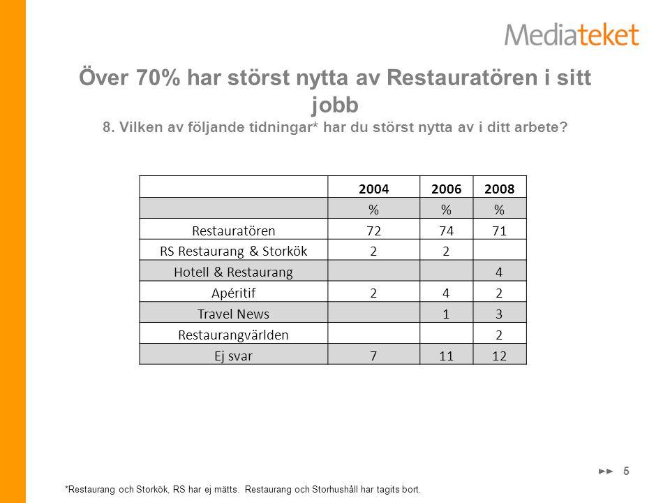 Över 70% har störst nytta av Restauratören i sitt jobb 8. Vilken av följande tidningar* har du störst nytta av i ditt arbete? 5 *Restaurang och Storkö