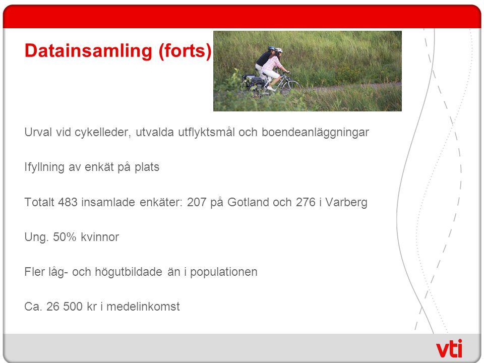 Datainsamling (forts) Urval vid cykelleder, utvalda utflyktsmål och boendeanläggningar Ifyllning av enkät på plats Totalt 483 insamlade enkäter: 207 på Gotland och 276 i Varberg Ung.