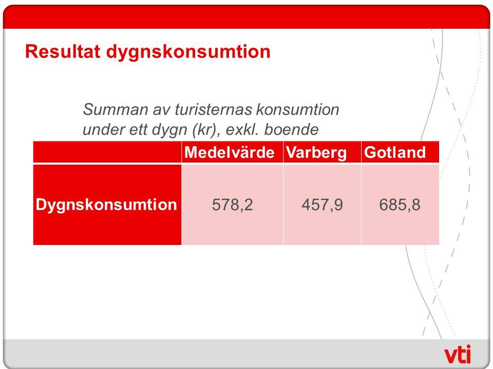 Resultat dygnskonsumtion MedelvärdeVarbergGotland Dygnskonsumtion578,2 457,9 685,8 Summan av turisternas konsumtion under ett dygn (kr), exkl.