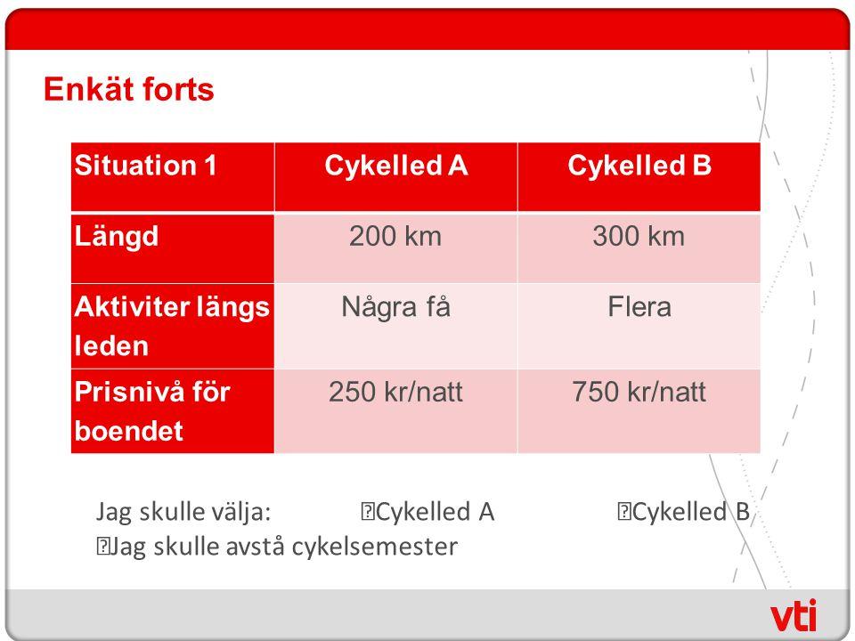 Enkät forts Situation 1Cykelled ACykelled B Längd200 km300 km Aktiviter längs leden Några fåFlera Prisnivå för boendet 250 kr/natt750 kr/natt Jag skulle välja:  Cykelled A  Cykelled B  Jag skulle avstå cykelsemester