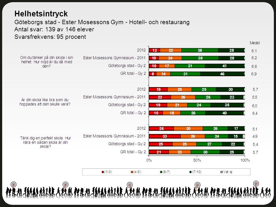 Helhetsintryck Göteborgs stad - Ester Mosessons Gym - Hotell- och restaurang Antal svar: 139 av 146 elever Svarsfrekvens: 95 procent