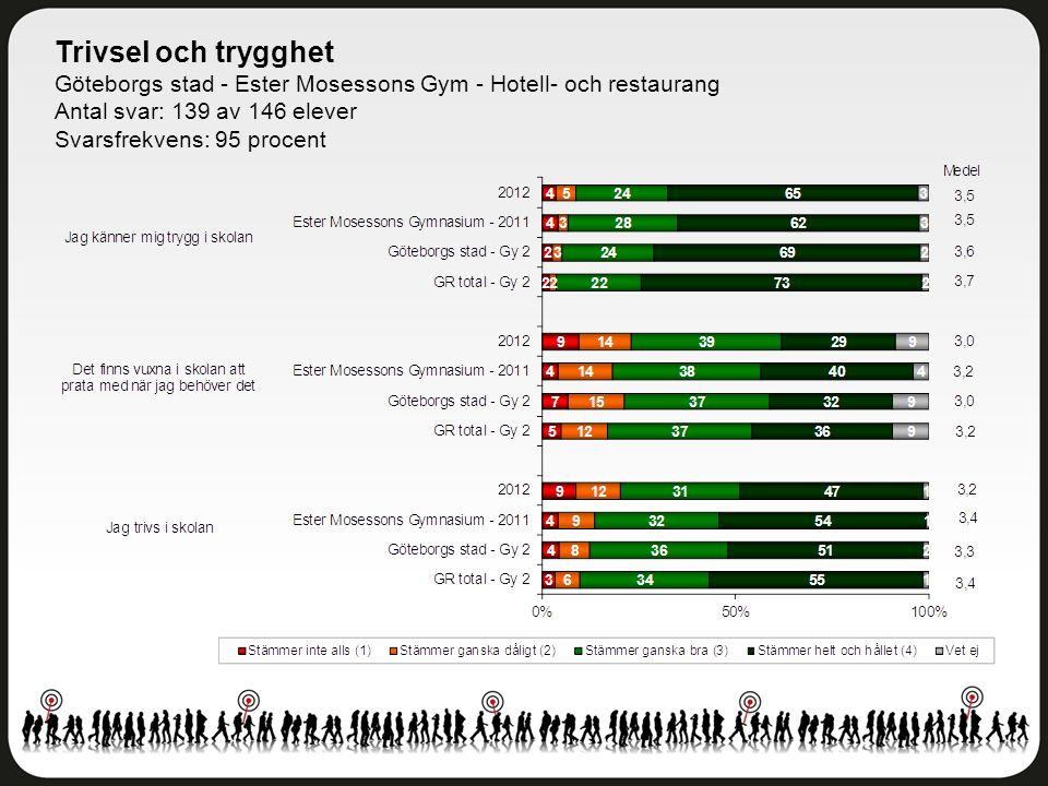 Trivsel och trygghet Göteborgs stad - Ester Mosessons Gym - Hotell- och restaurang Antal svar: 139 av 146 elever Svarsfrekvens: 95 procent