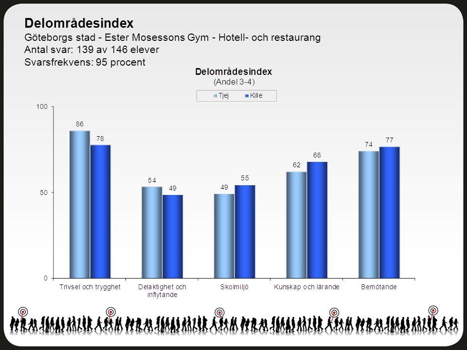 Delområdesindex Göteborgs stad - Ester Mosessons Gym - Hotell- och restaurang Antal svar: 139 av 146 elever Svarsfrekvens: 95 procent