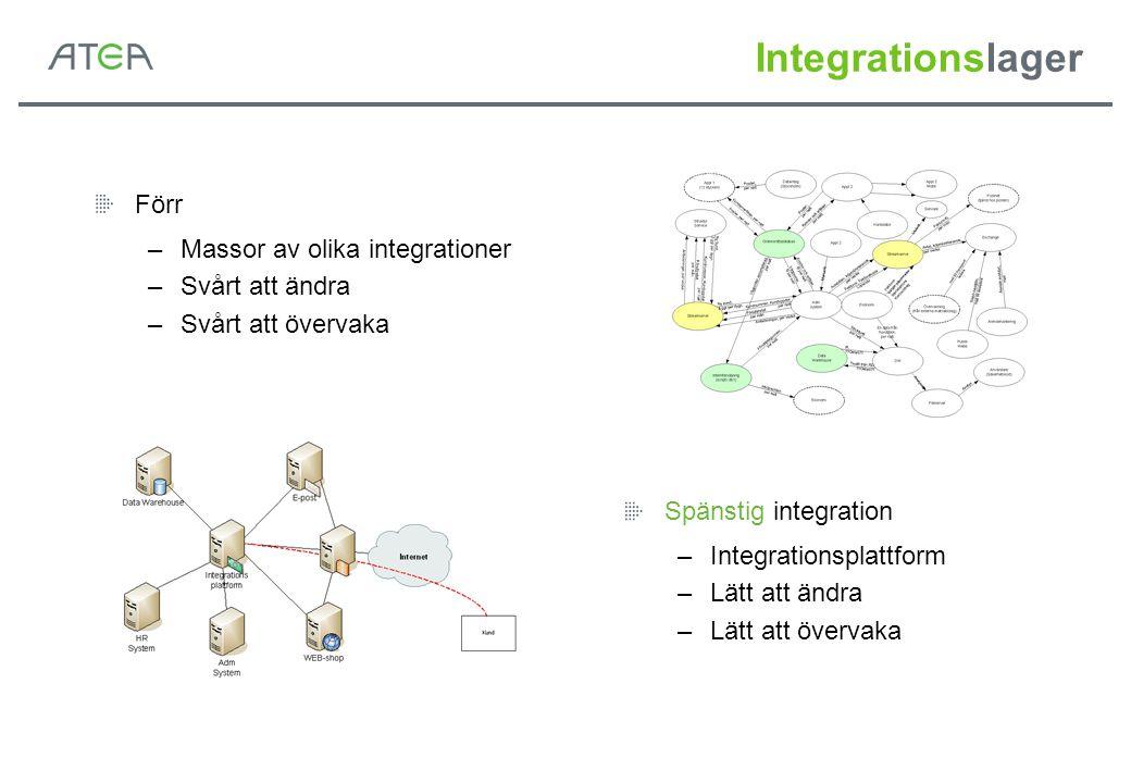 Integrationslager Förr –Massor av olika integrationer –Svårt att ändra –Svårt att övervaka Spänstig integration –Integrationsplattform –Lätt att ändra