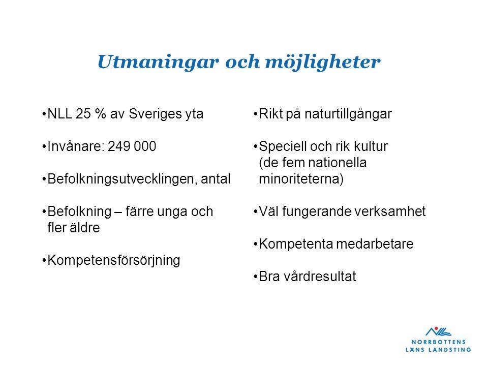 Utmaningar och möjligheter NLL 25 % av Sveriges yta Invånare: 249 000 Befolkningsutvecklingen, antal Befolkning – färre unga och fler äldre Kompetensf