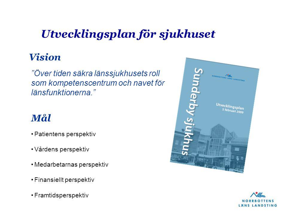 """Utvecklingsplan för sjukhuset Patientens perspektiv Vårdens perspektiv Medarbetarnas perspektiv Finansiellt perspektiv Framtidsperspektiv """"Över tiden"""