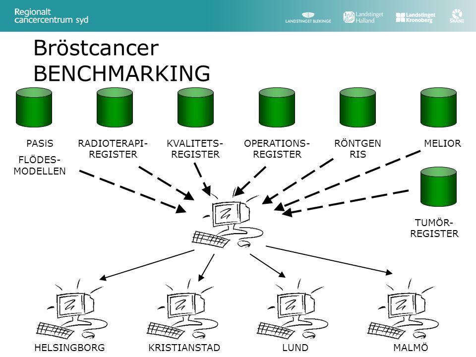 Bröstcancer BENCHMARKING PASiS FLÖDES- MODELLEN KVALITETS- REGISTER OPERATIONS- REGISTER RÖNTGEN RIS RADIOTERAPI- REGISTER MELIOR HELSINGBORGKRISTIANSTADLUNDMALMÖ TUMÖR- REGISTER