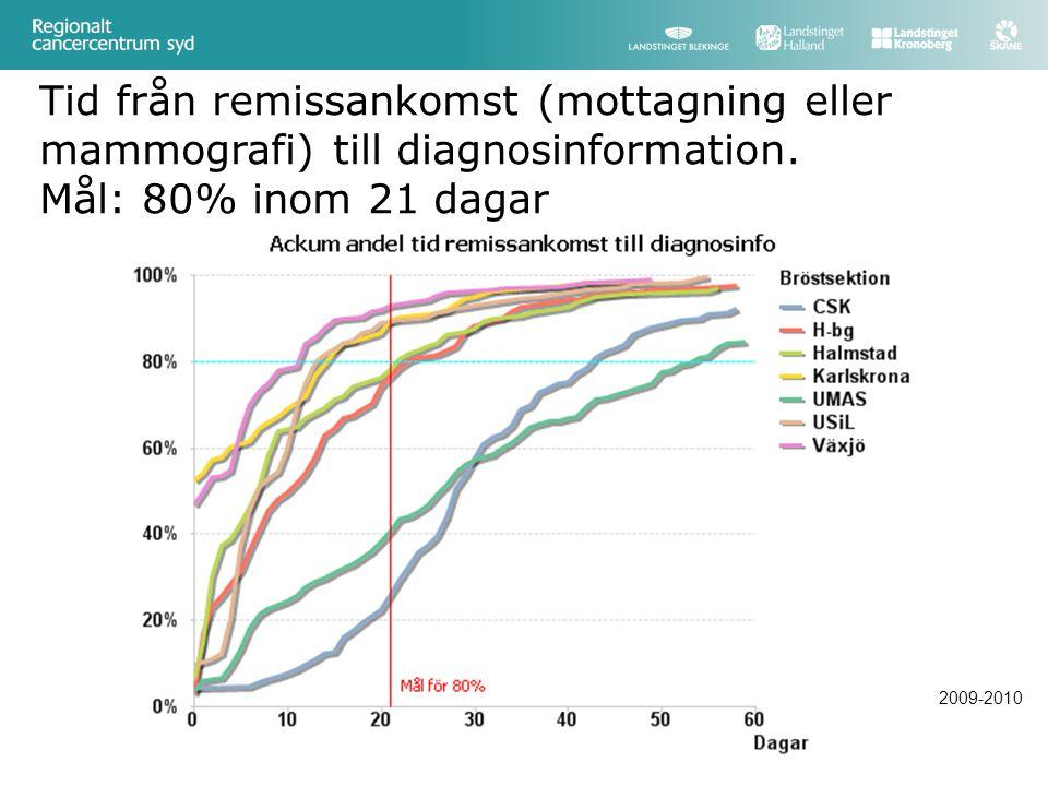 Tid från remissankomst (mottagning eller mammografi) till diagnosinformation.