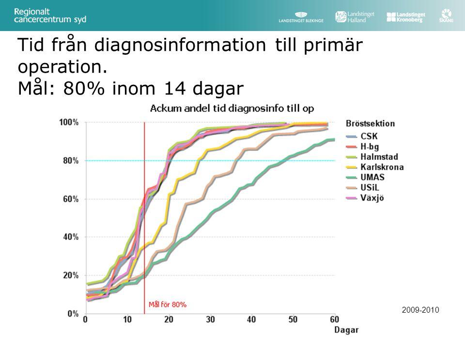 Tid från diagnosinformation till primär operation. Mål: 80% inom 14 dagar 2009-2010