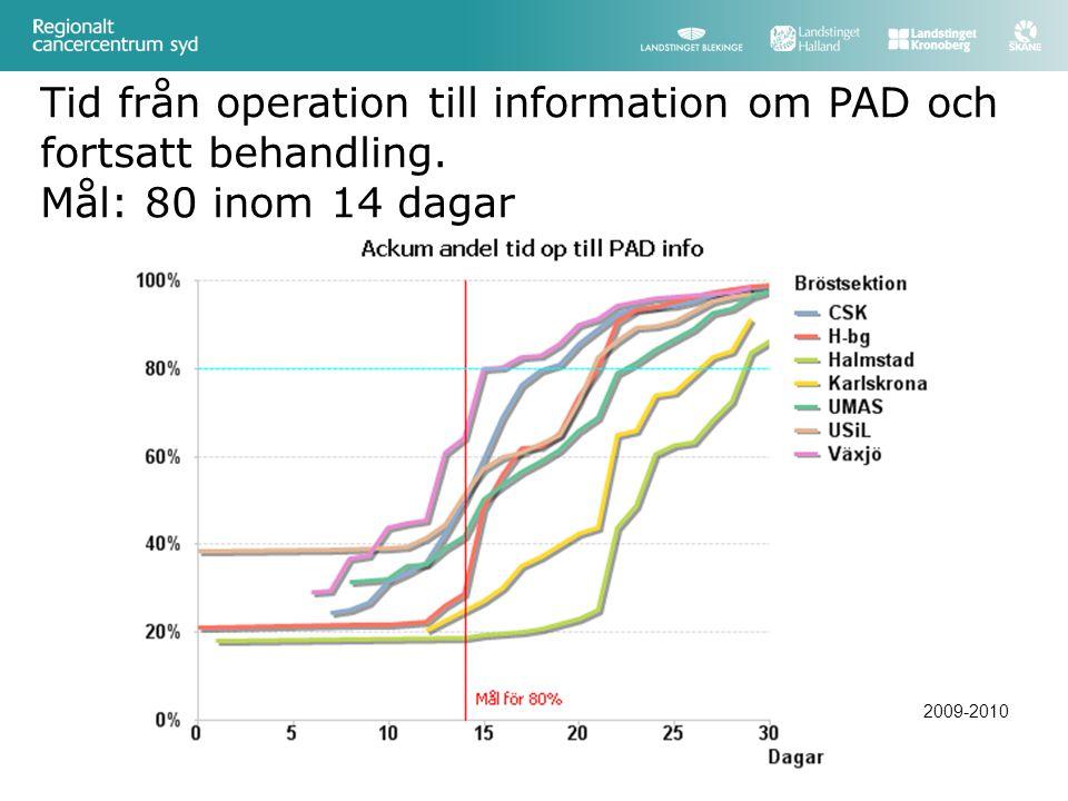 Tid från operation till information om PAD och fortsatt behandling. Mål: 80 inom 14 dagar 2009-2010