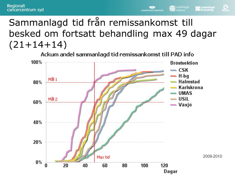 Sammanlagd tid från remissankomst till besked om fortsatt behandling max 49 dagar (21+14+14) 2009-2010